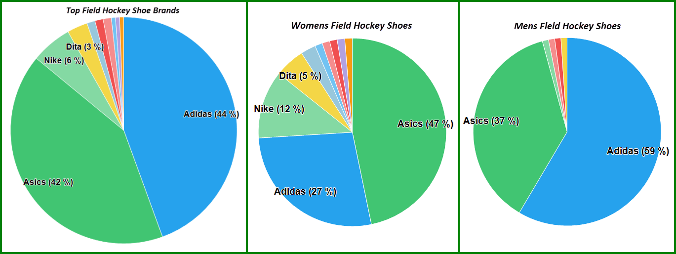 Field Hockey Shoe Reviews